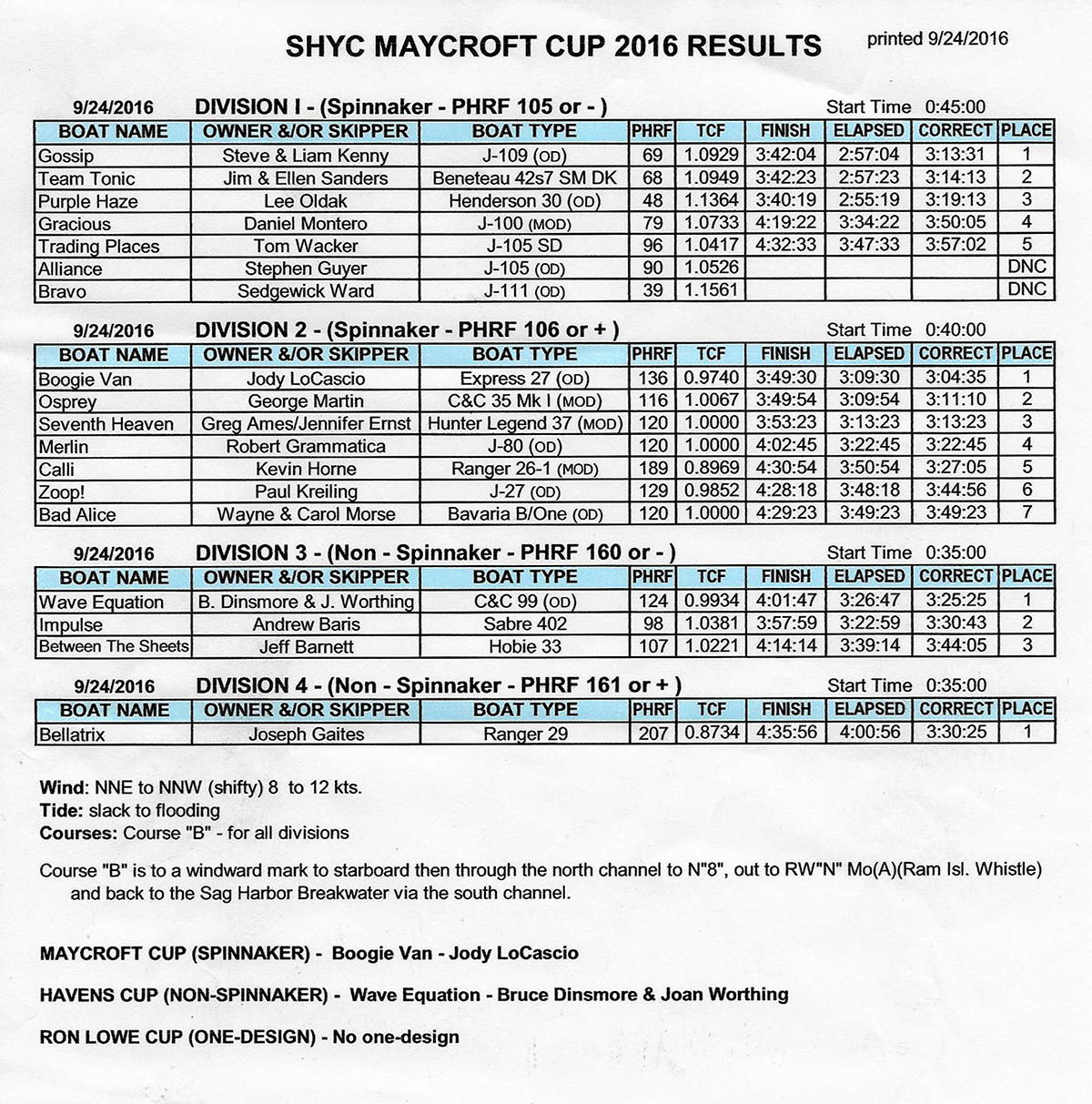 Maycroft Cup 2016 Results